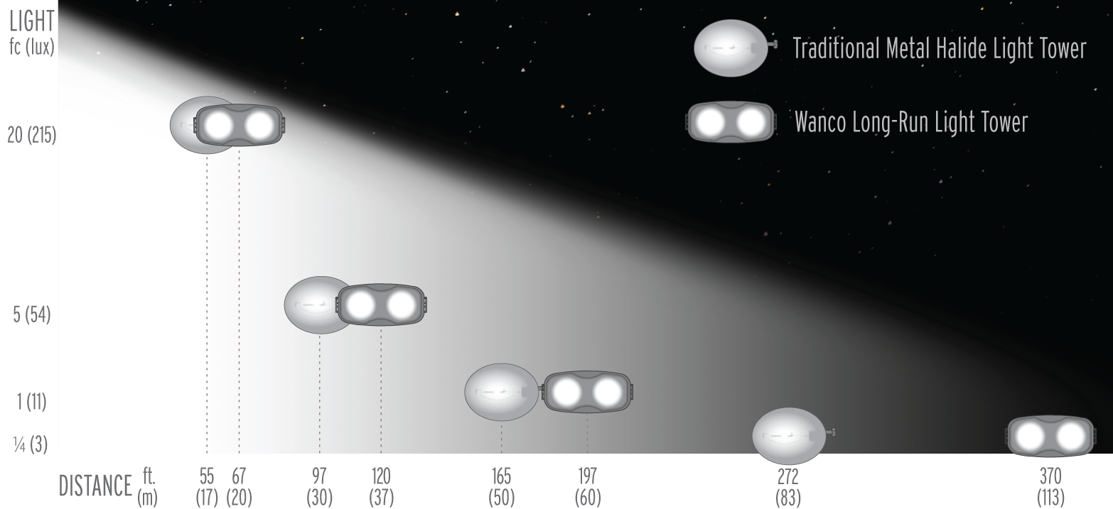 Comparison of Long-Run LED vs Metal Halide Illumination