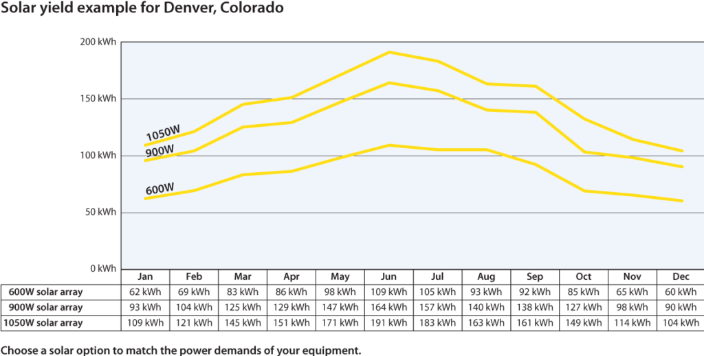 Solar yield example for Denver, Colorado